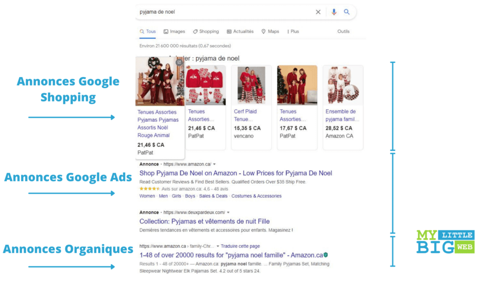 Types resultats possibles campagne google shopping