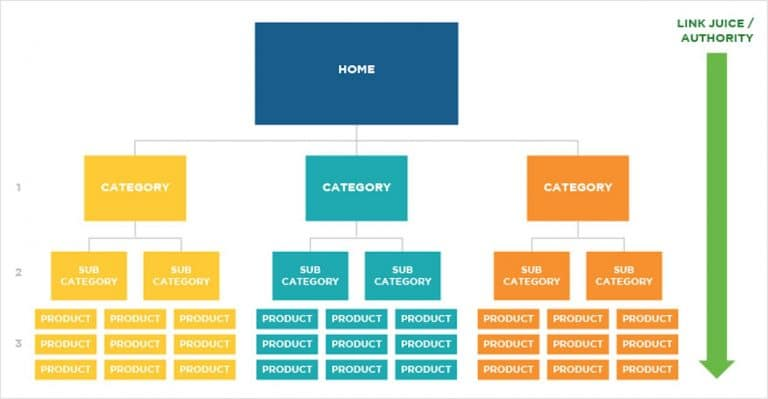 categorisation-page-seo-ecommerce