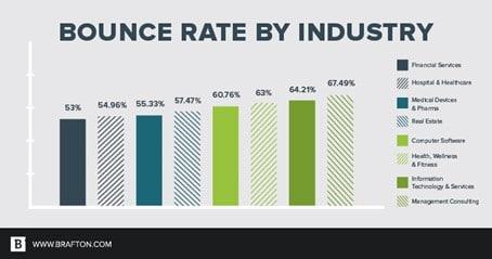 taux de rebond par industrie