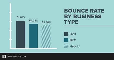 taux de rebond par type d'entreprise