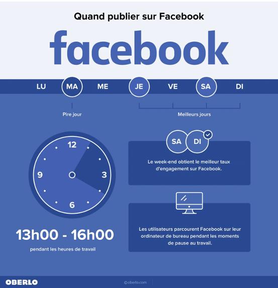 meilleur moment publier sur facebook et augmenter ses abonnés