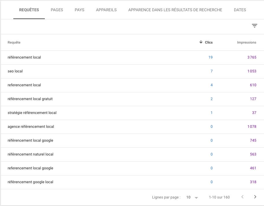 Longue traine google Search Console
