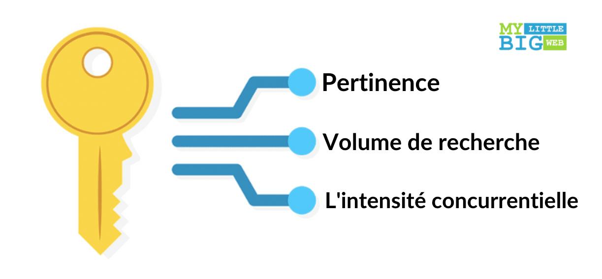 critère optimisation mot clé de longue traine