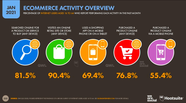 importance téléphone e-commerce