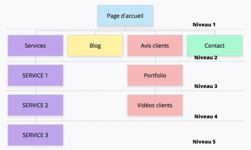 structure site Web en SEO