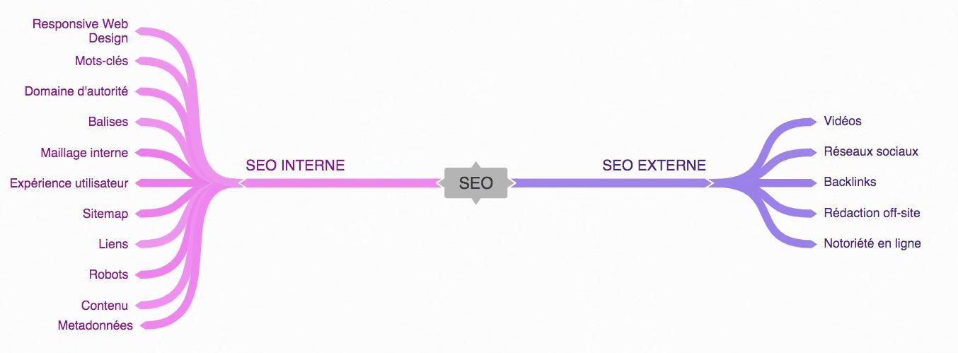 les critères SEO internes et externes
