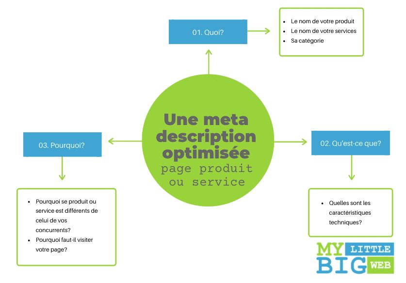 comment rédiger méta-description page produit service
