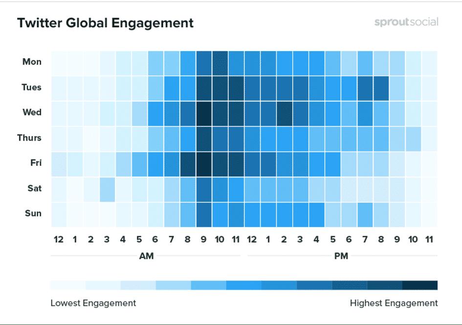 heures avec haut taux d'engagement Twitter
