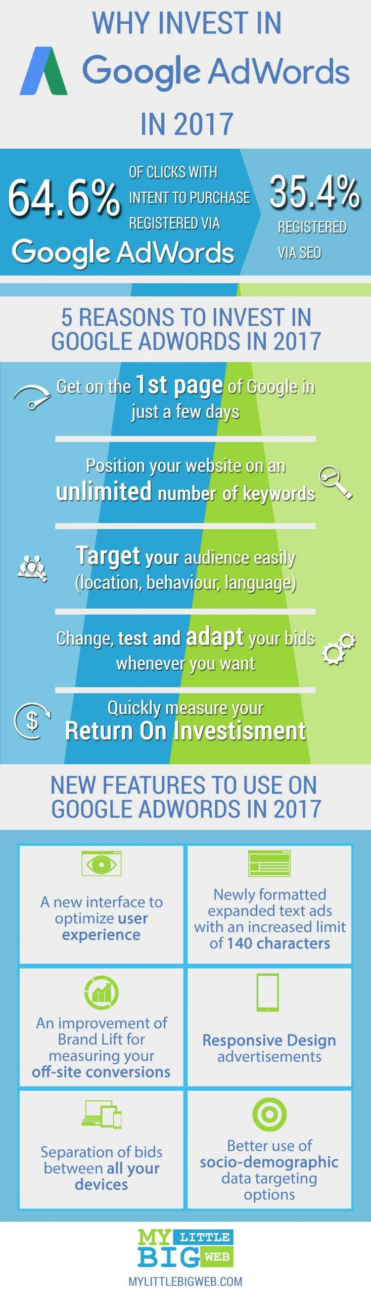 Infographics-AdWords-VF-EN