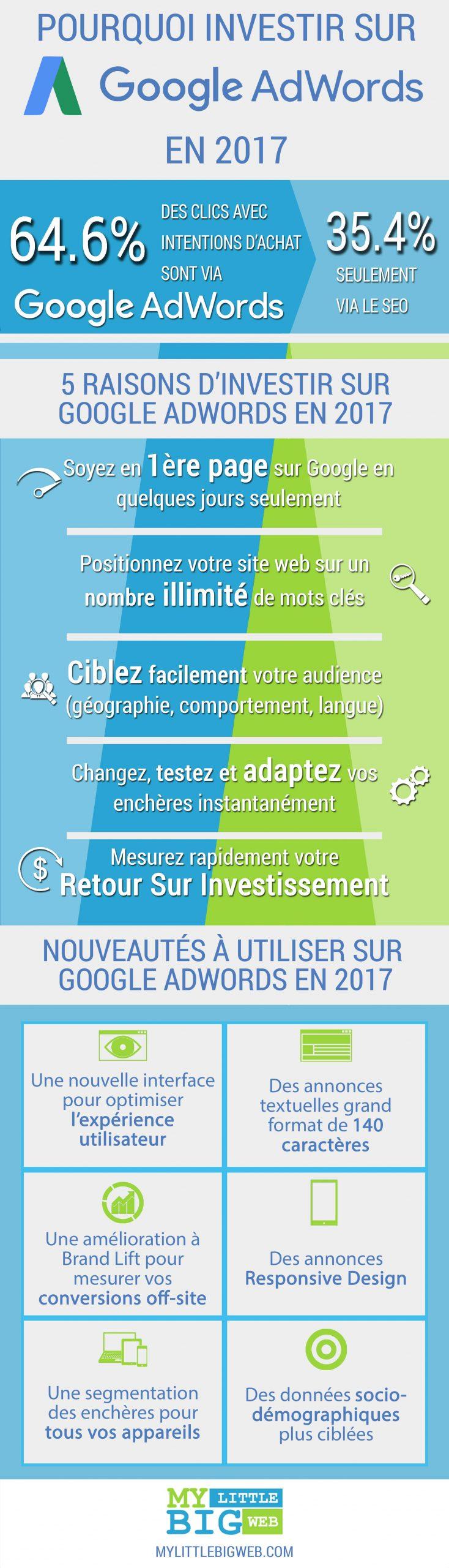 Infographie-AdWords-VF-FR