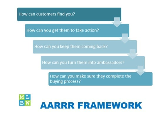 AARRR Framework Growth Hacking