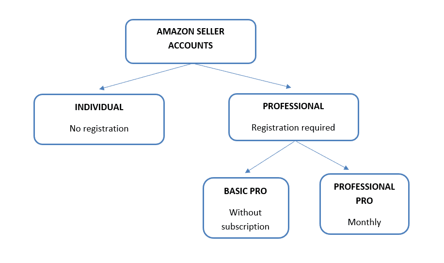 Amazon account options