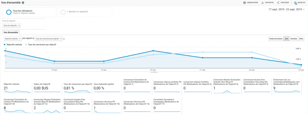 Community-management-google-analytics