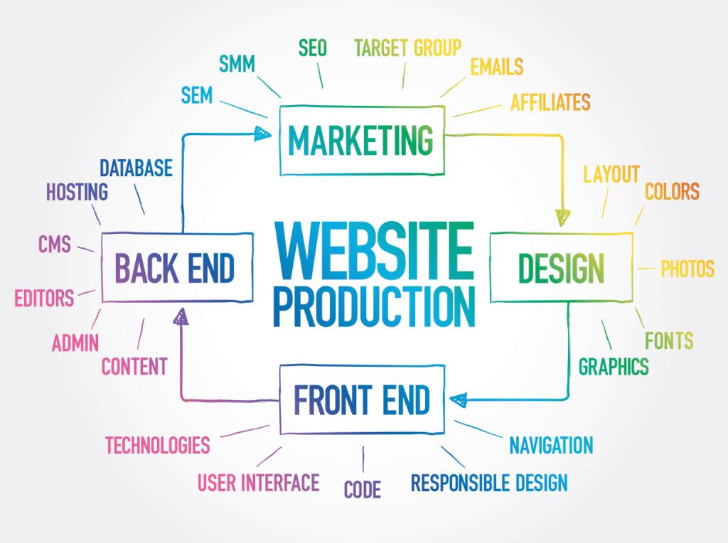 Conception-site-web-competences