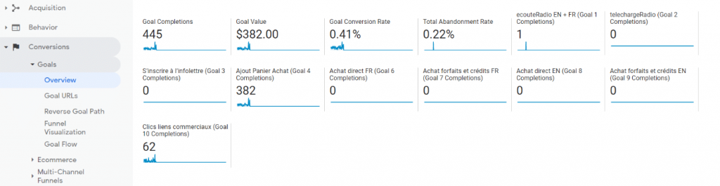 SEO Metrics Conversion Rate