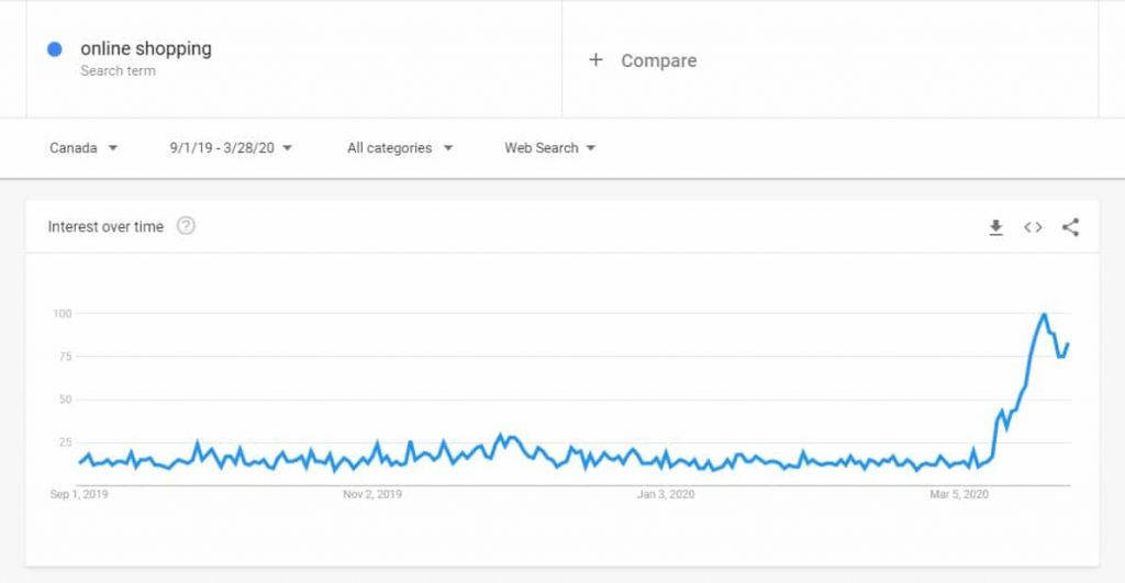 Coronavirus Advertising Google Trends