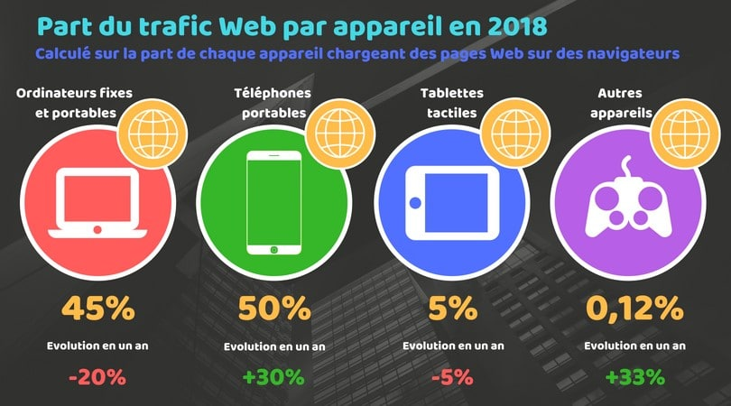 part du trafic web par appareil en 2018