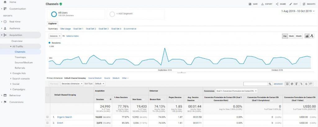 Free SEO Tools Google Analytics Traffic