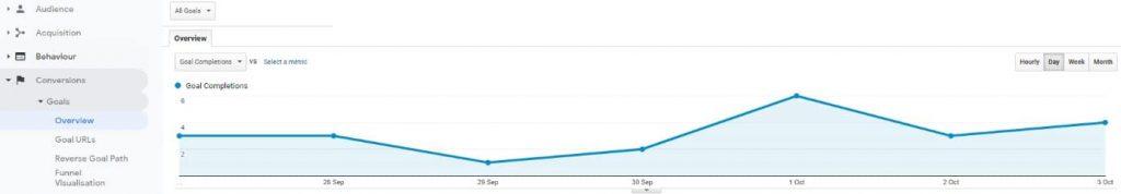 Google Analytics Reports Measure SEO