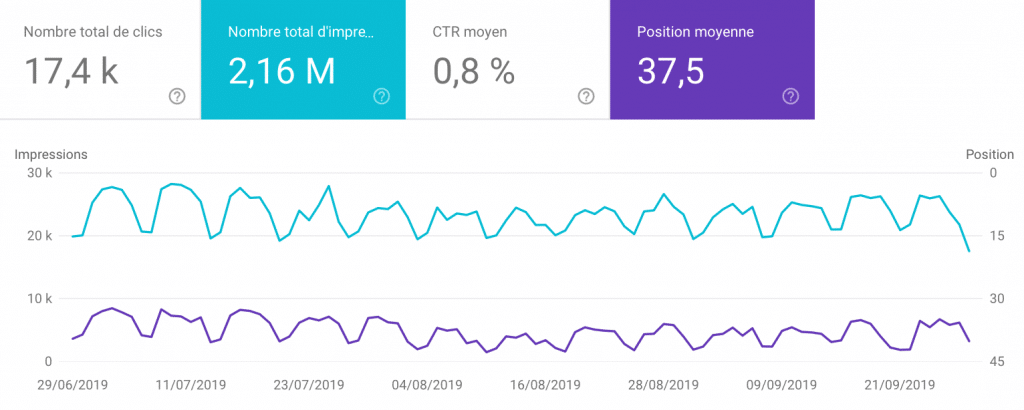 Analyse-visibilite-google-search-console
