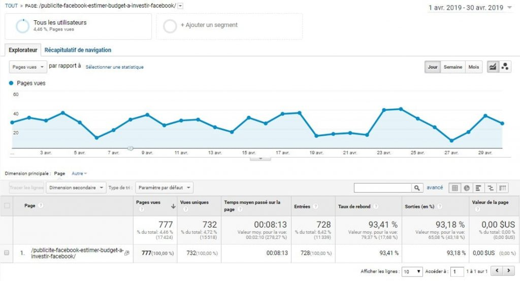 google-analytics-pages-vues