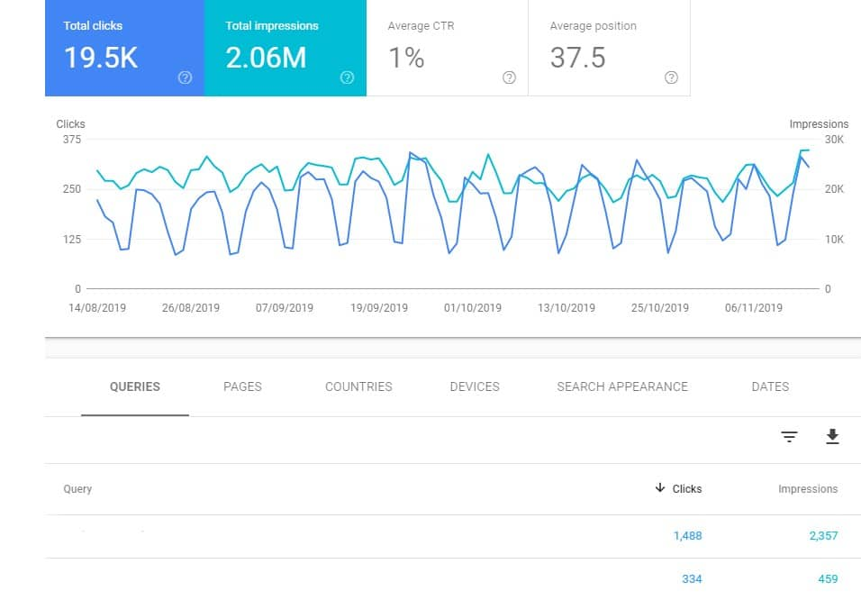 Free Keyword Research Tool Google Search Console