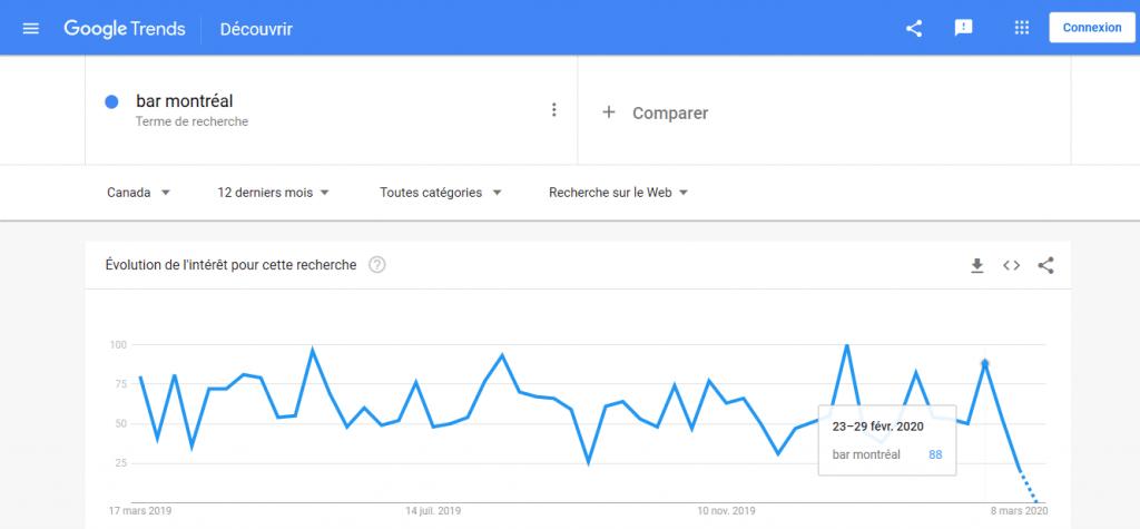 Intérêt-recherche-bar-montréal-Google-Trends