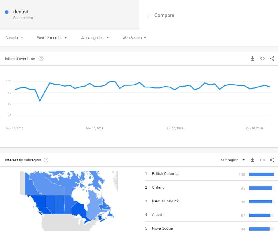 Keyword Research Tool Google Trends
