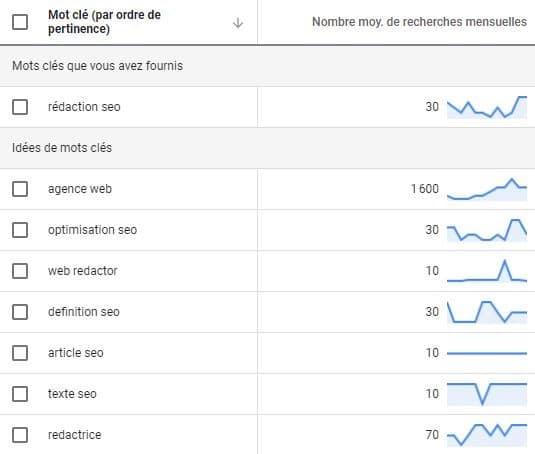 planification-mots-cles-google
