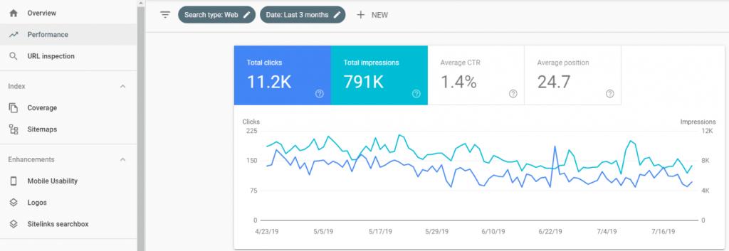 Google Search Console SEO Metrics Impressions