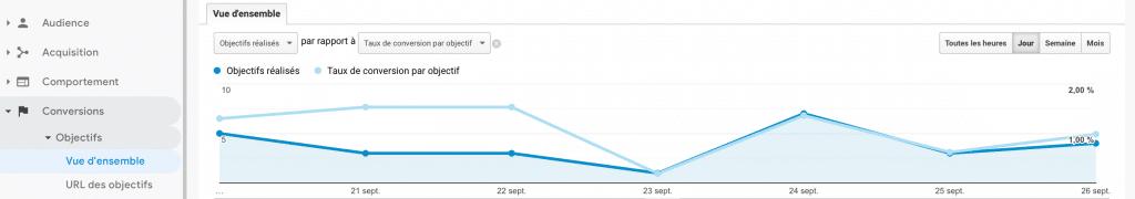 Google-analytics-conversions