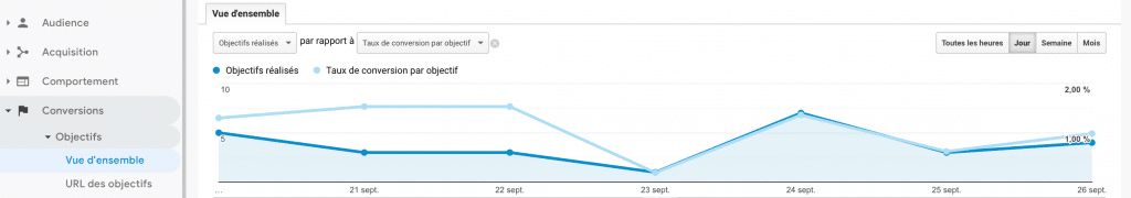 Rapport-objectifs-google-analytics