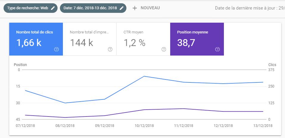 position-moyenne-resultats-de-recherche
