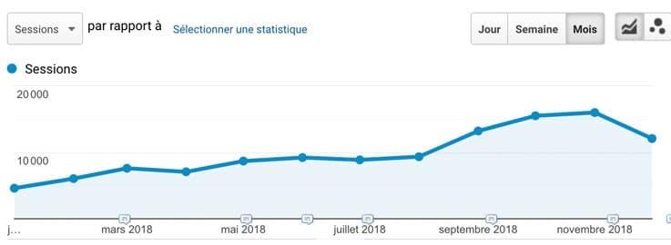 stagnation-trafic-seo-google-analytics