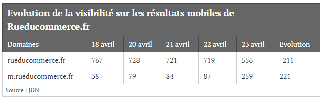 tableau-etude-google-mobile-friendly-referencement-2