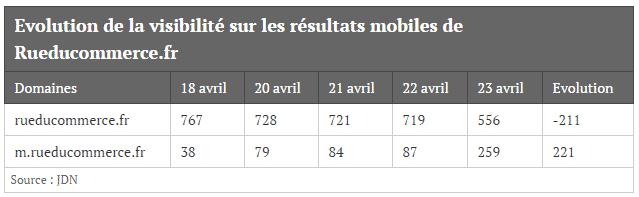 evolution-visibilite-resultats-mobiles