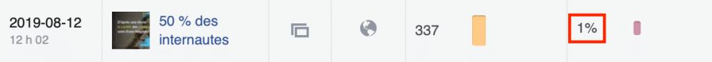 taux-engagement-faible-facebook