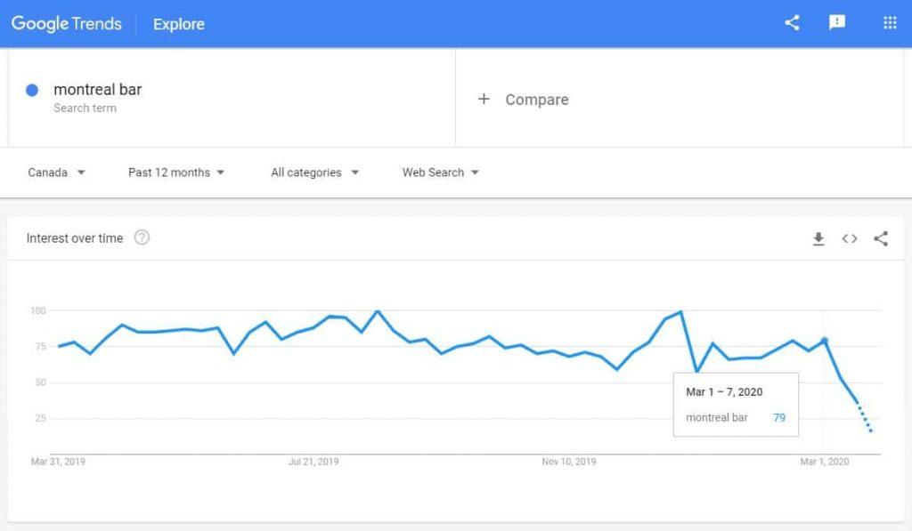 Crisis Marketing Google Trends
