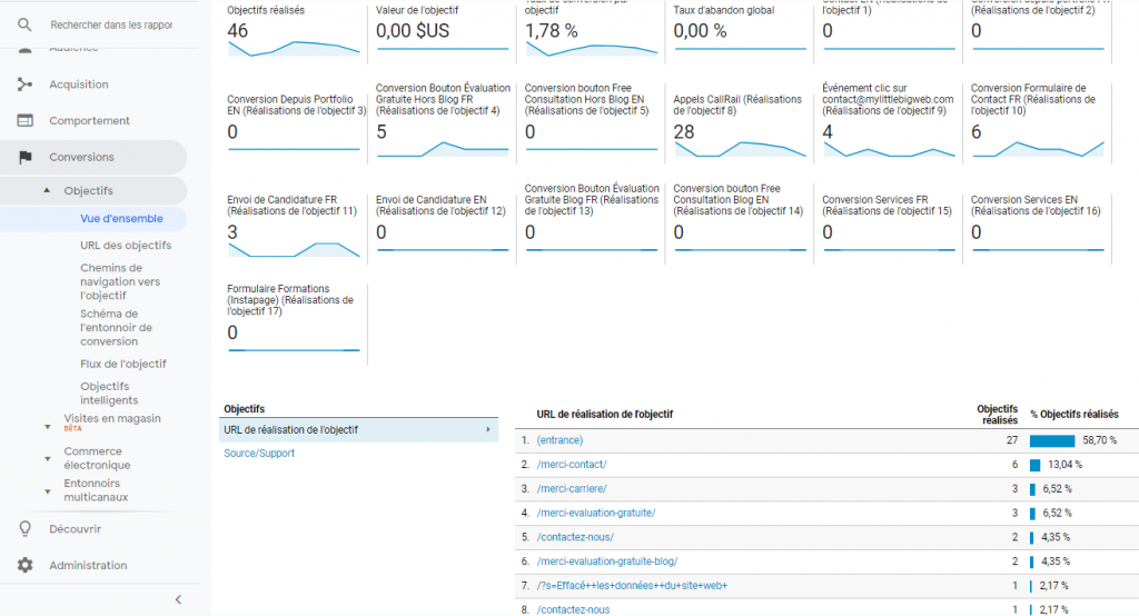 utilisation-google-analytics-nombre-conversions